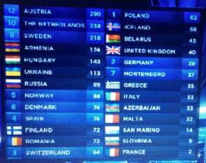 The night finished as it should, with 12 points to the winner - Austria. Credit to www.eurovision.tv